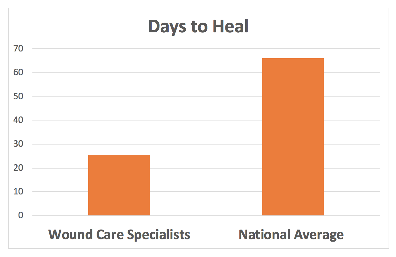 days-to-heal