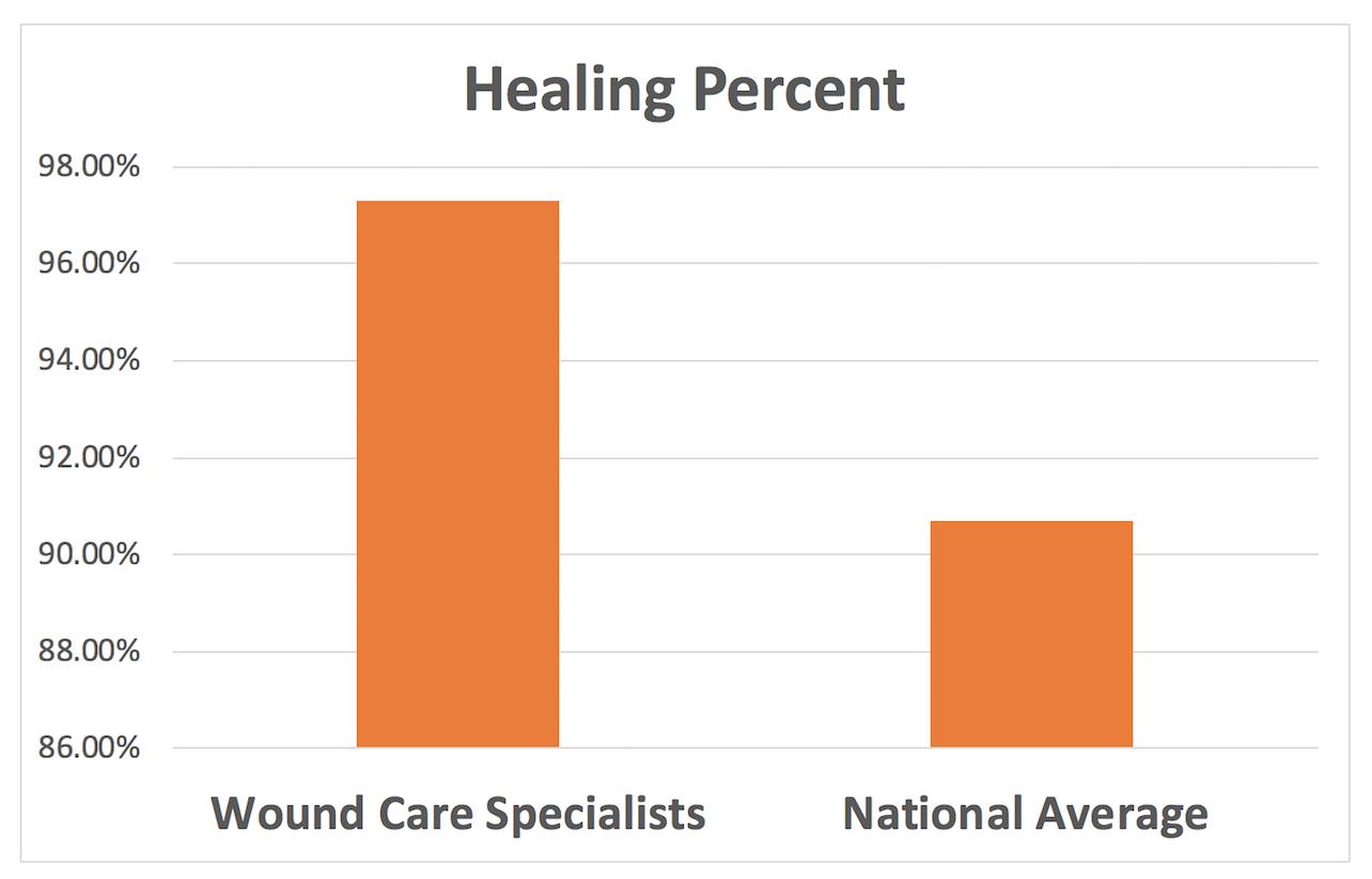 healing-percent-2